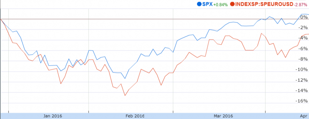 Source: Year to Date Graph of S&P 500 and S&P Europe (USD), Google Finance