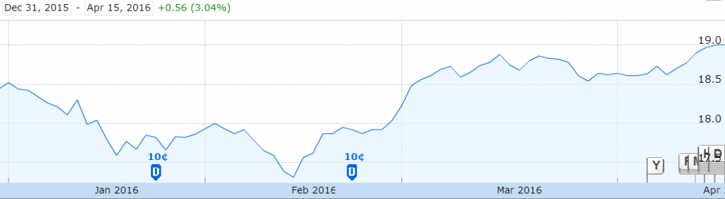 Source: Year To Date Graph of iShares US High Yield Bond Index ETF, Google Finance