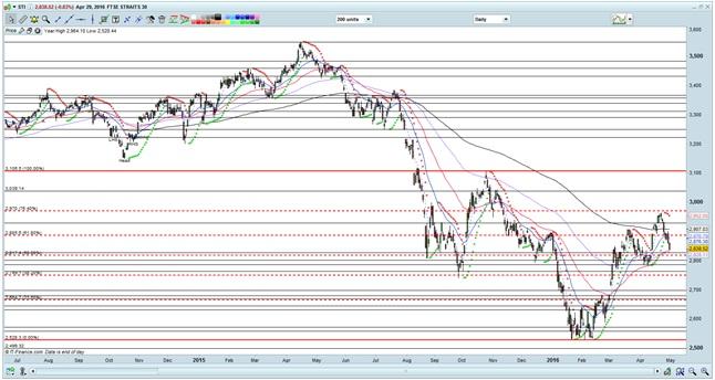Chart 1 030516