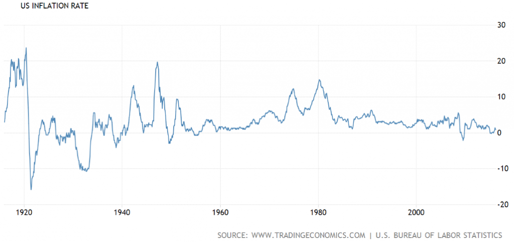 Source: US Inflation Rate, Trading Economics
