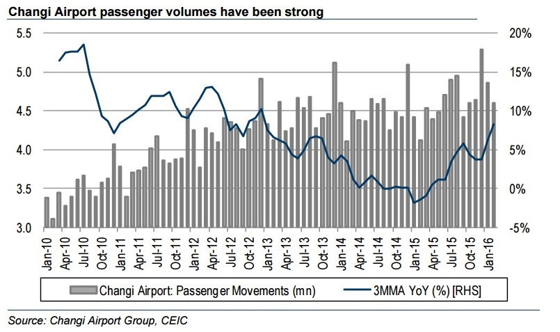 Changi Airport Passenger Volume