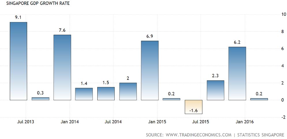 Source: Singapore's GDP Growth Rate QoQ, Trading Economics