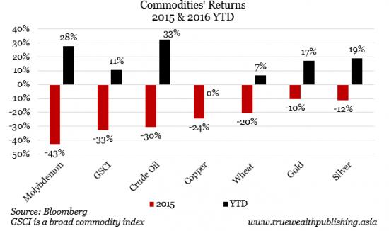 Commodities-Returns-2015-2016-YTD-e1465267124113