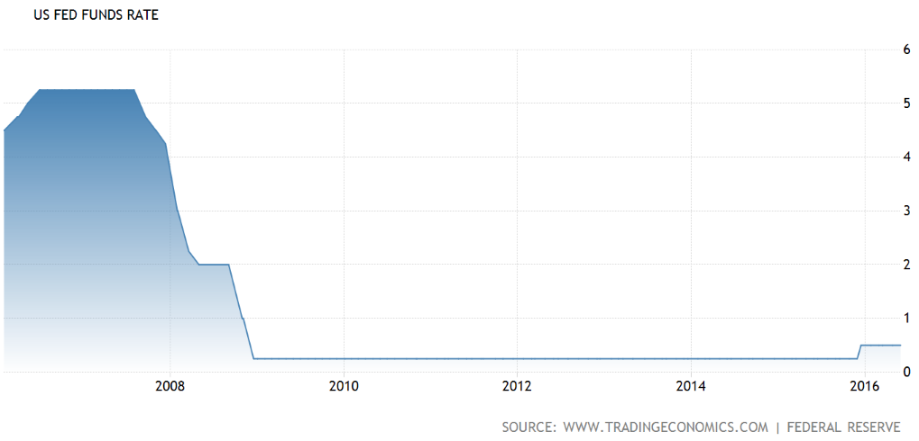Source: US Fed Funds Rate, Trading Economics