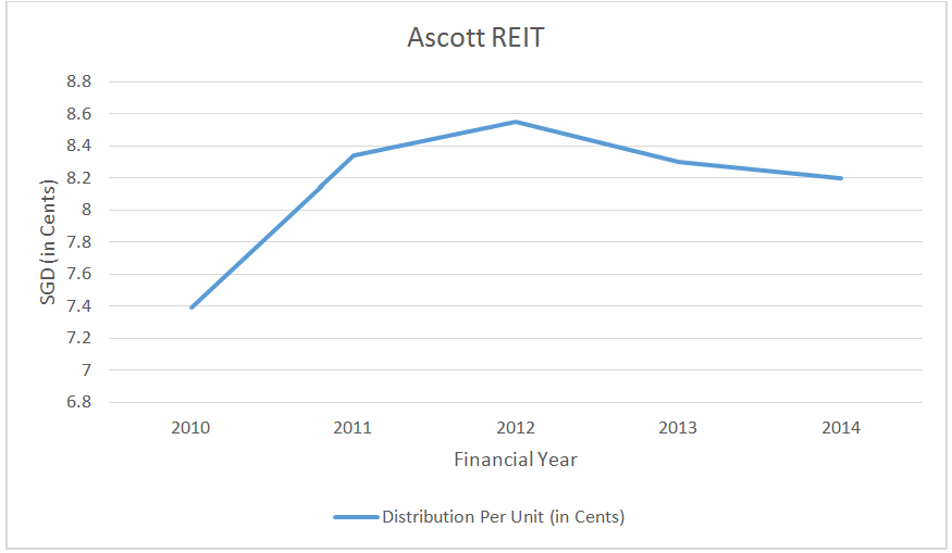Source: Distribution Per Unit of Ascott REIT, Ascott REIT & Aspire (Note: Figures were restated for the 1-for-5 rights issue in 2013)