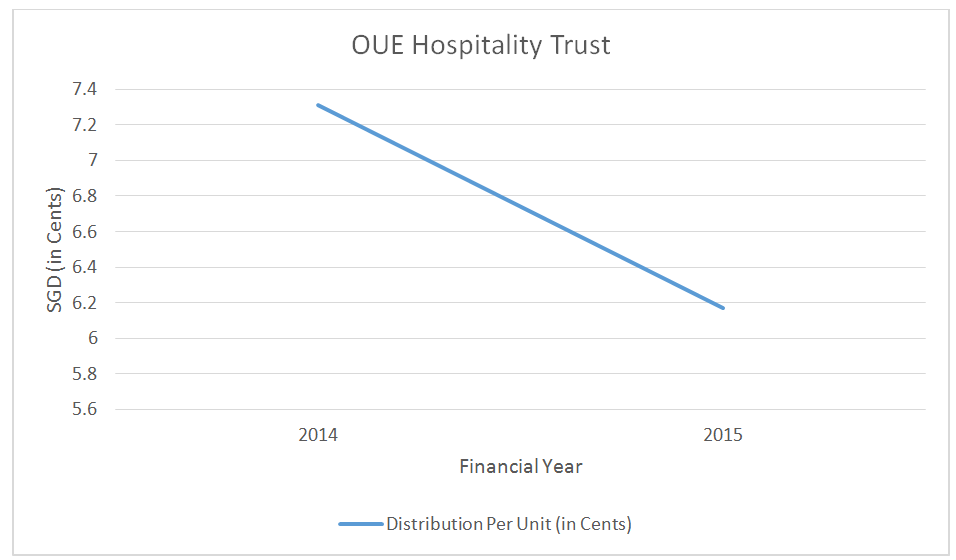 Source: Distribution Per Unit of OUE Hospitality Trust, MorningStar & Aspire (Note: Figures were not adjusted to the recent rights issue)