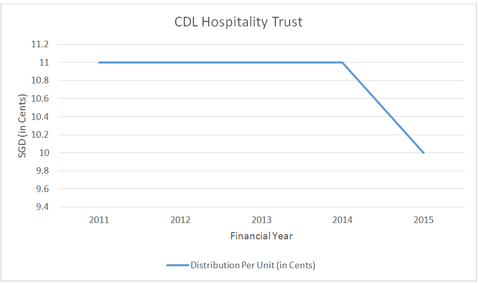 Source: Distribution per Unit of CDL Hospitality Trust, MorningStar & Aspire
