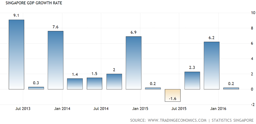 Source: Singapore GDP Growth Rate (QoQ), Trading Economics