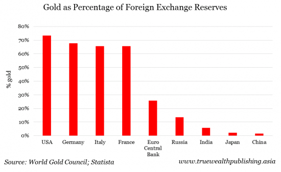 gold as percentage of foreign exchange reserves