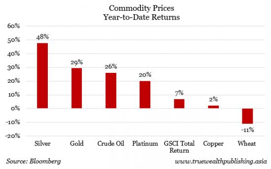 Commodity-Prices-e1467944540718
