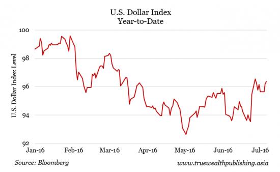 US-Dollar-Index-e1467944575226