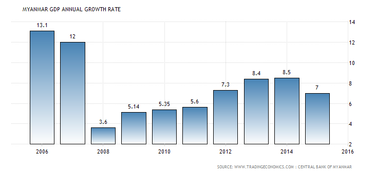 myanmar gdp growth rate