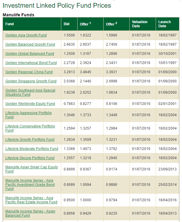 Manulife Funds