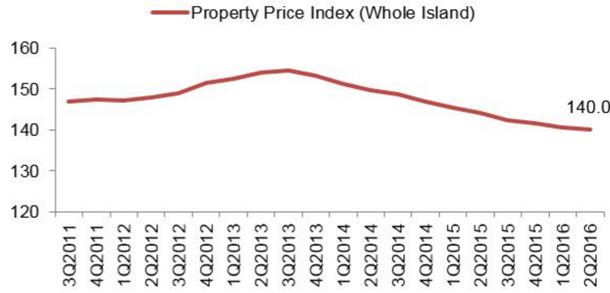 Source: Residential Property Price Index, Urban Redevelopment Authority