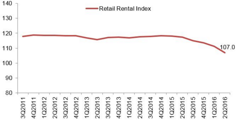 Source: Retail Rental Index of Central Area, Urban Redevelopment Authority