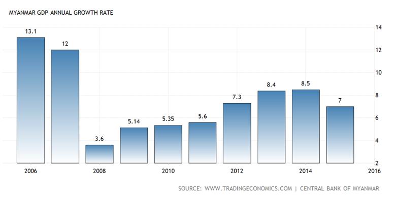 Source: GDP of Myanmar, Trading Economics