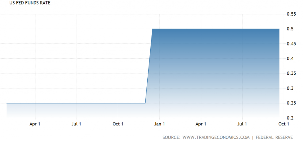 Source: Federal Funds Rate, Trading Economics