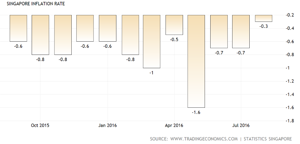 Source: Singapore Inflation Rate, Trading Economics