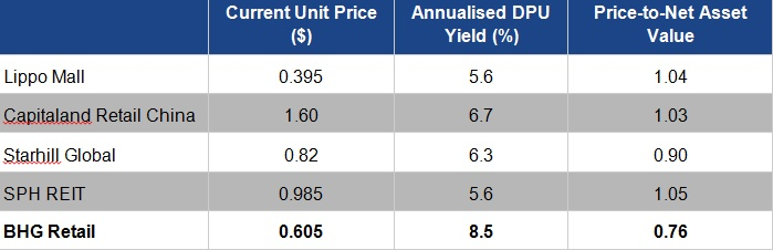 Source: Reitdata; as of 24 October 2016 Annualised DPU Yield = Current Unit Price divided by latest 4 quarters distribution