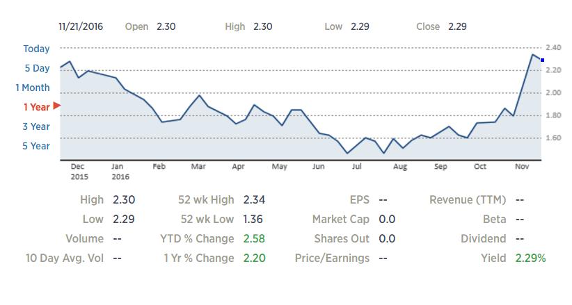 1-yr chart of US 10-yr Yield, CNBC