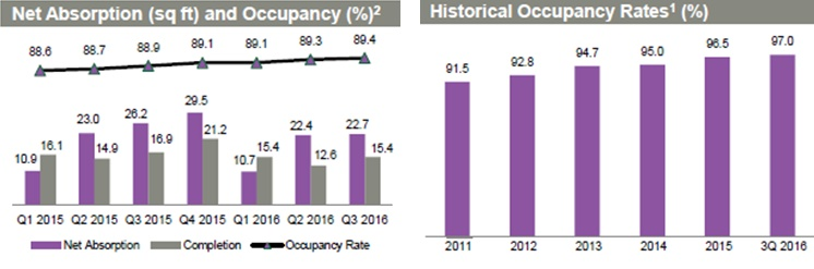 Source: Company Factsheet
