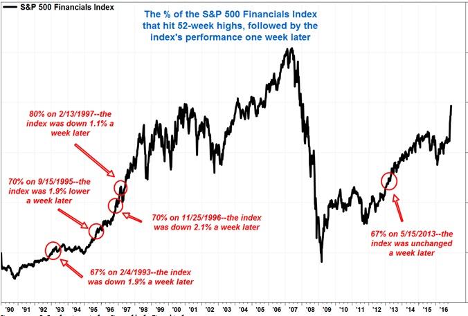 Source: Marketwatch, Sundial Capital