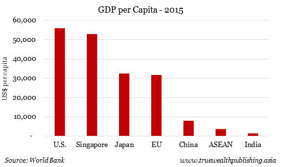 how effective is gdp per capita
