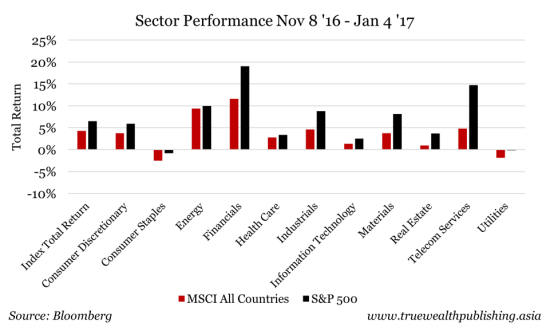 sector-performance-nov-8-2016-to-jan-4-2017-e1483666579588