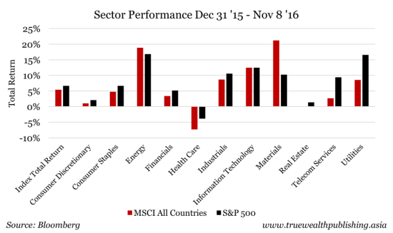 sector-performance-dec-31-2015-to-nov-8-2016-e1483666606335