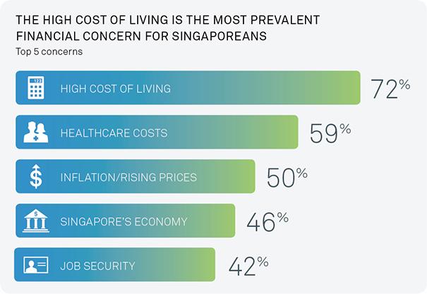 sg-investor-sentiment-high-cost