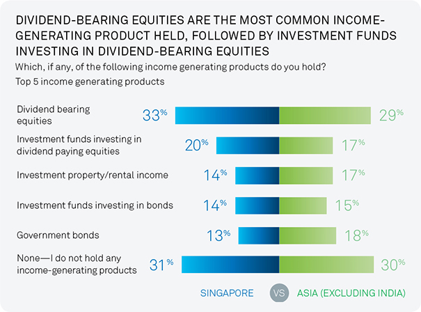 investing-for-income-2