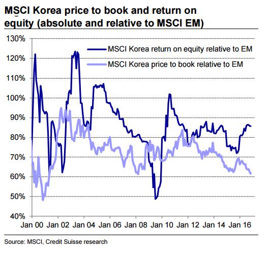 Korea Undervalued