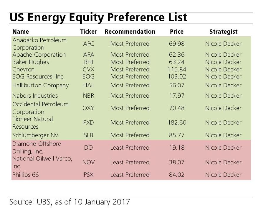 UBS_US Energy