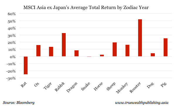MSCI Asia ex-japan