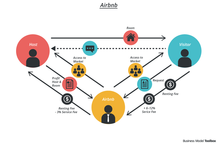 Airbnb Business Model. Image source: Business Model Toolbox
