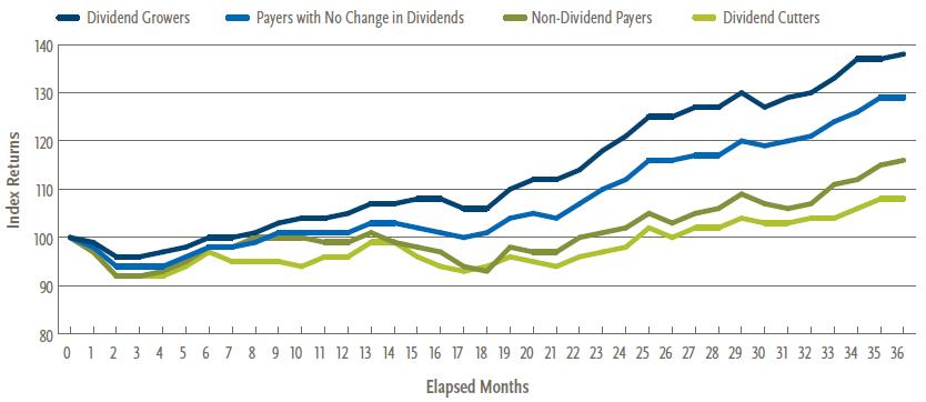Interest-Rates-Dividend-Stocks
