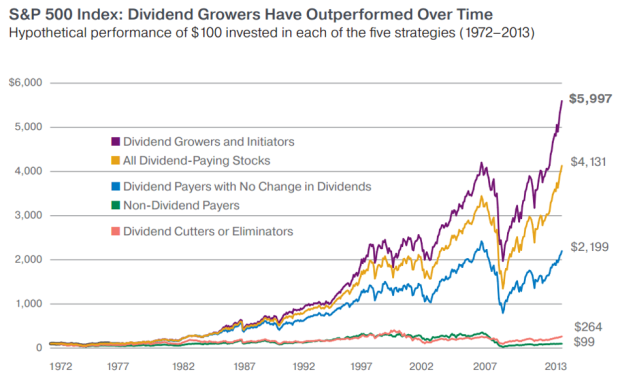 dividend-growers-outperform