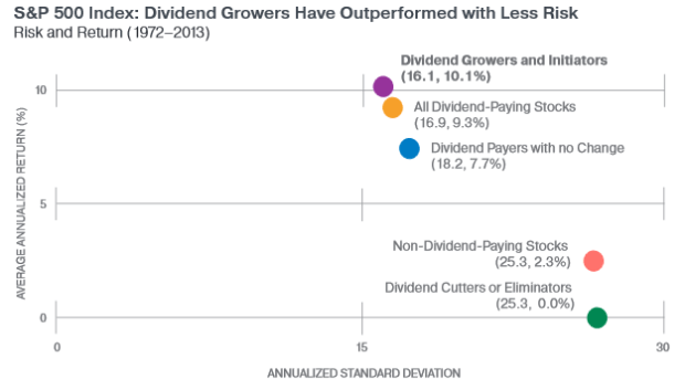 dividend-growers-less-risk