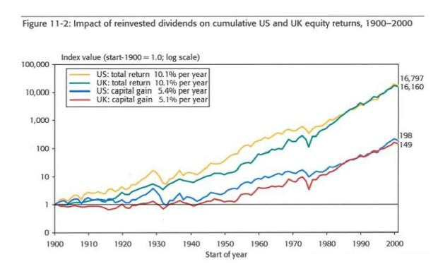 dividends-reinvested