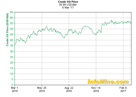 crude oil price