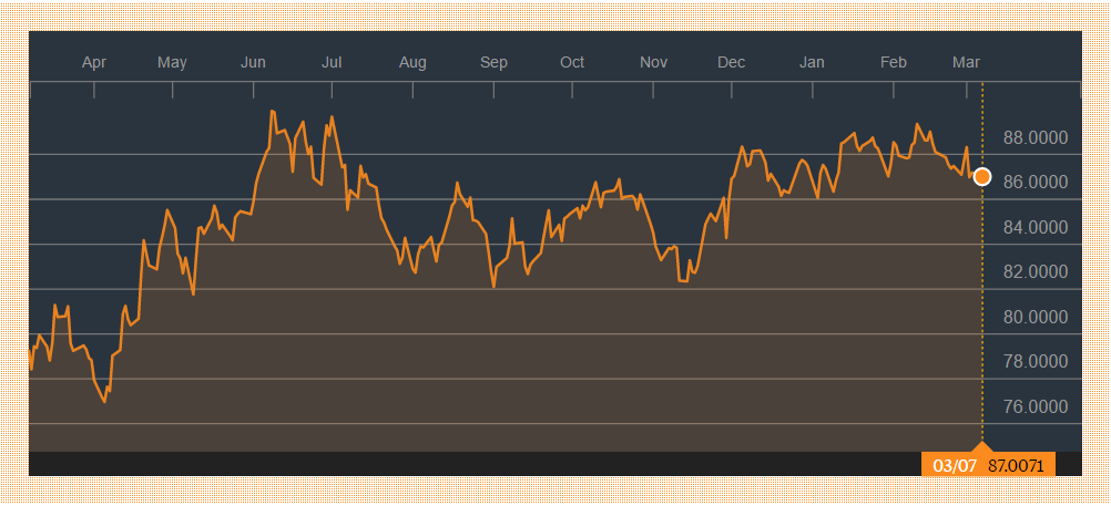 1-yr chart of Bloomberg Commodity Index, source: Bloomberg
