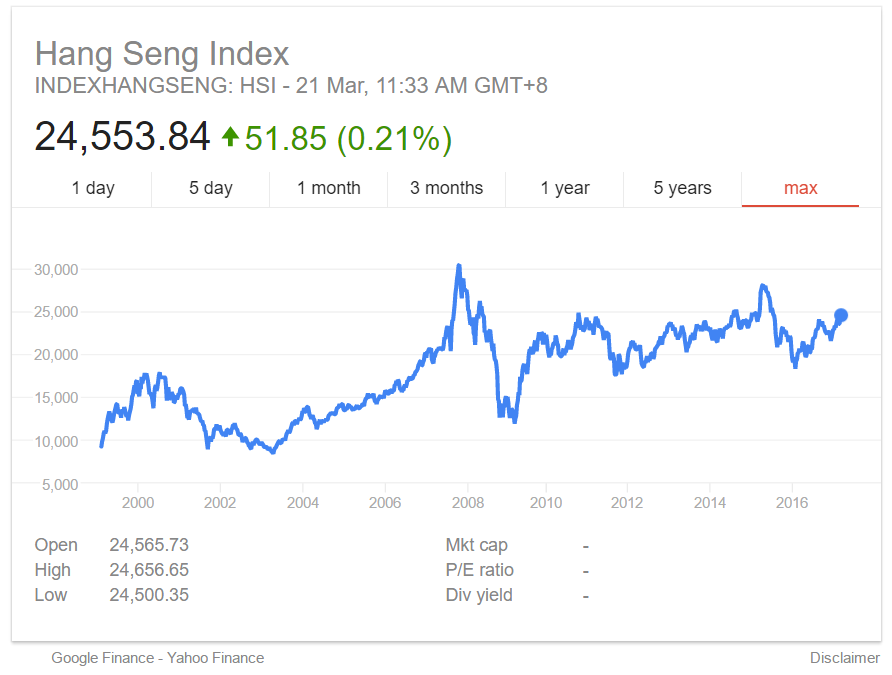 hang seng index