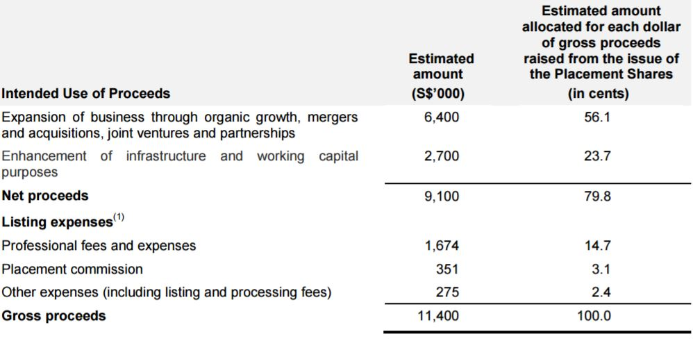 Aoxin-QM-use-of-IPO-proceeds