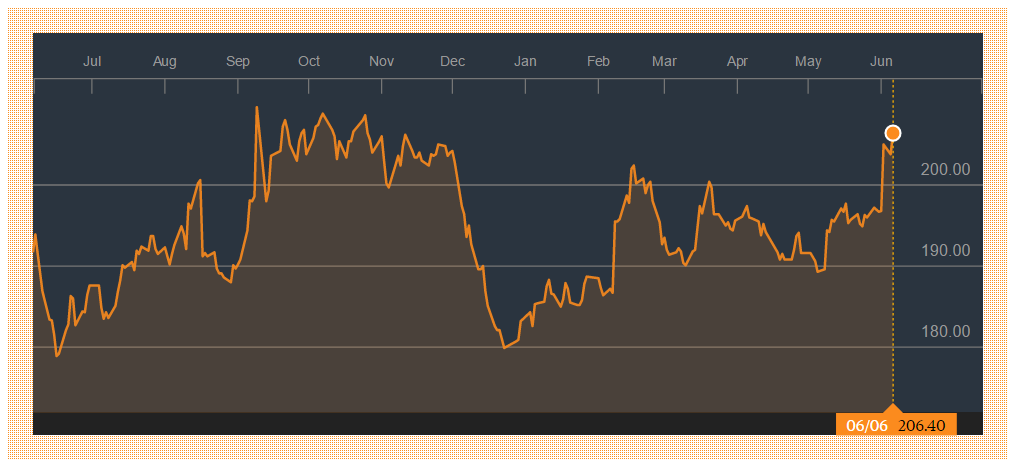 1-yr stock chart of HKEX (388.HK). Source: Bloomberg