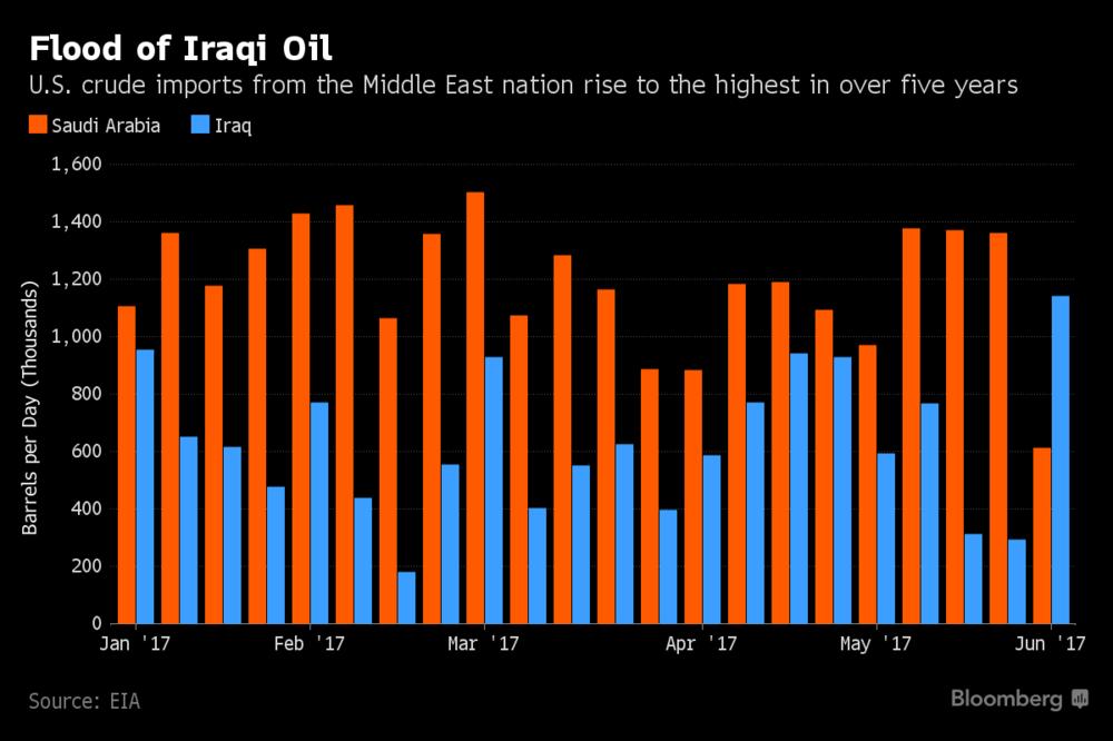iraqi imports