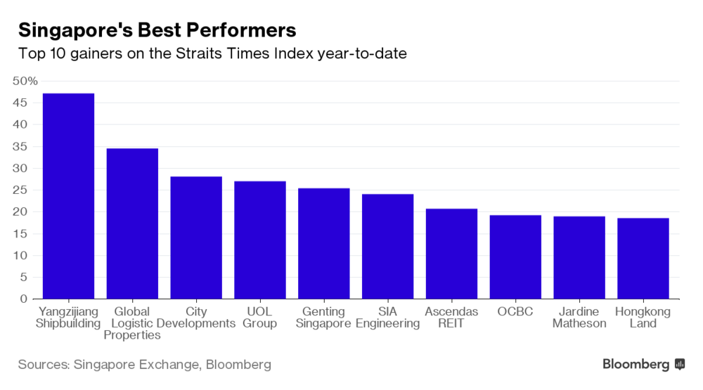 sg_best performers
