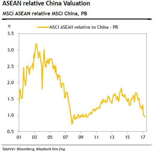 ASEAN vs China