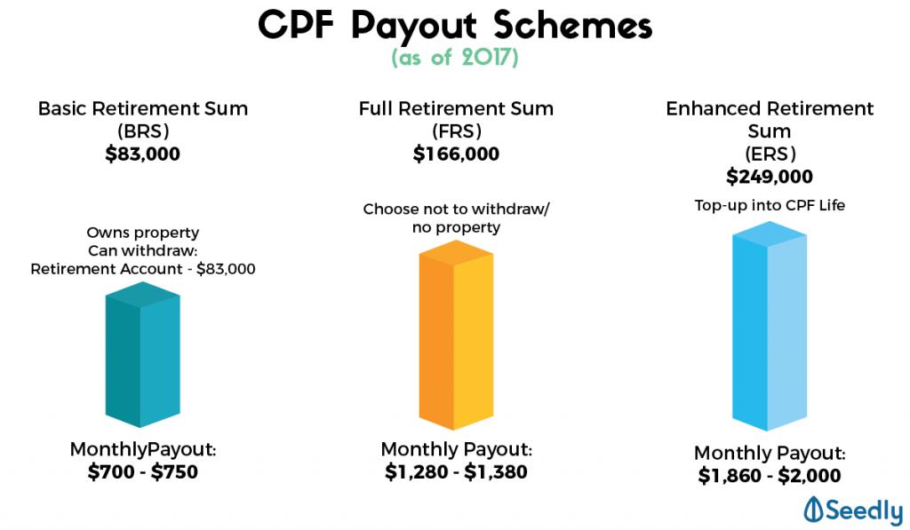 CPF payout schemes