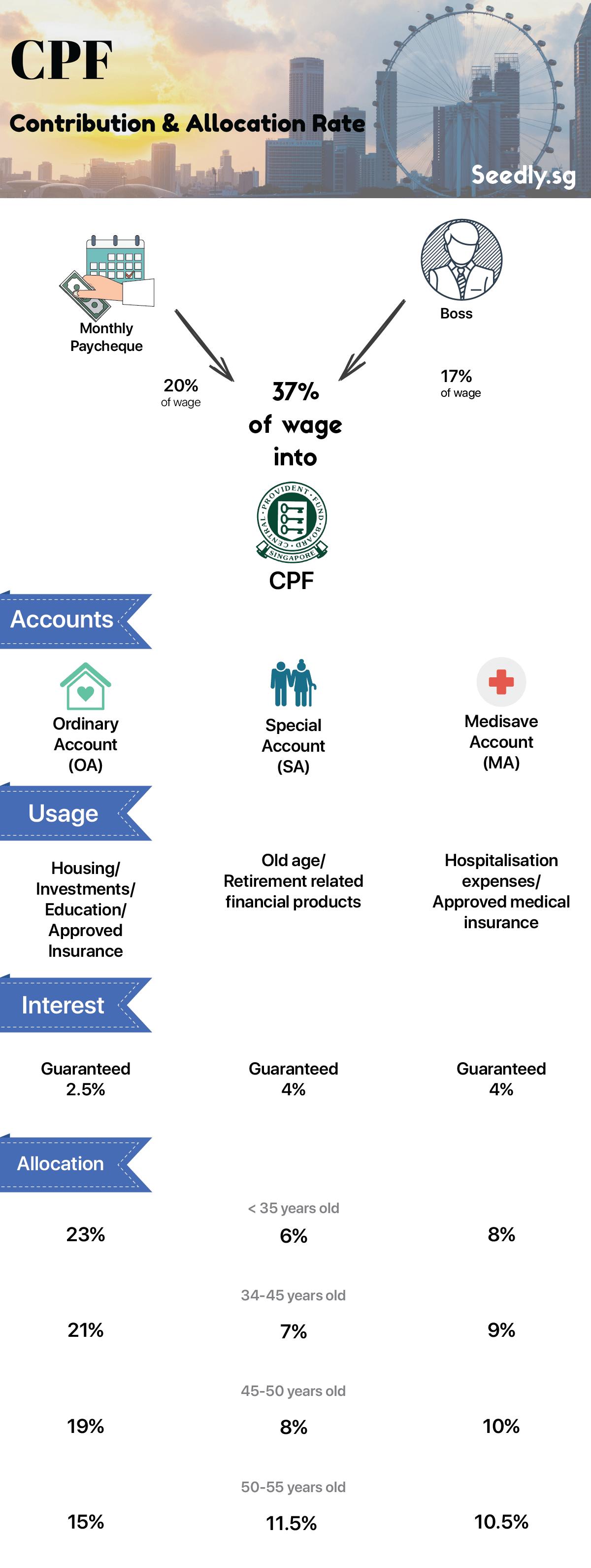 CPF infographics
