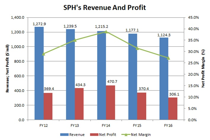 Source: SPH's Annual Reports